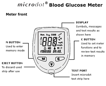 microdot® Blood Glucose Meter schematic